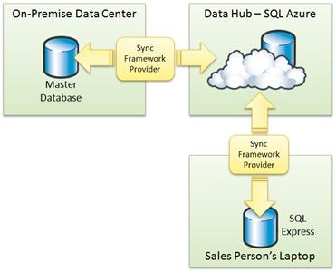 Apa Itu Cloud Computing? – WEBMEDIA Training Center :: Kursus ...