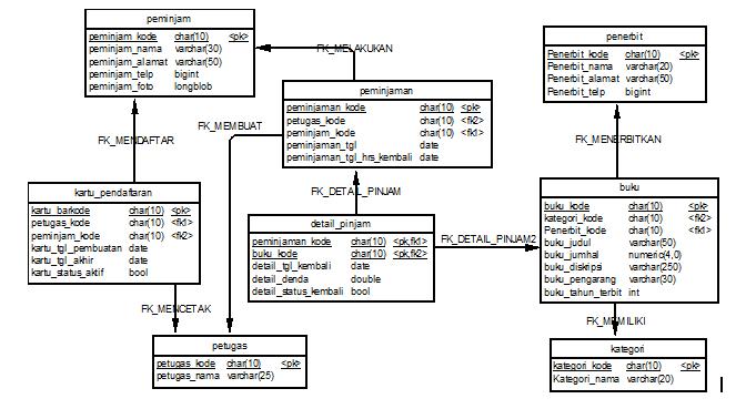 Modul pembuatan aplikasi berbasis web perpustakaan smk rpl dapat dilihat dari diagram di atas database tersebut sebenarnya masih belum sempurna misalnya untuk memasang fitur security dan login maka pada tabel ccuart Gallery